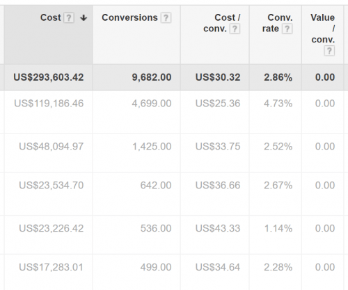 Google Adwords: Cost center: 9,682 sales but no money tracked (Value/conv.)